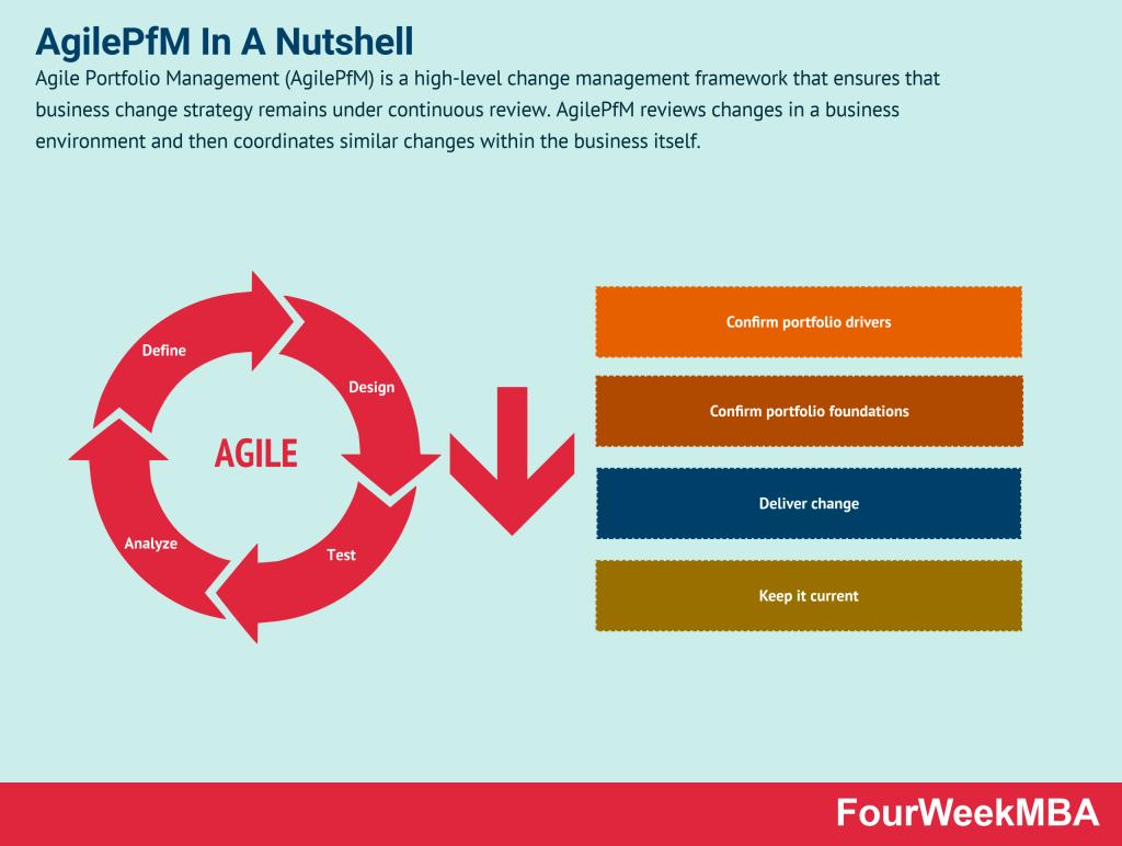 agile-portfolio-management