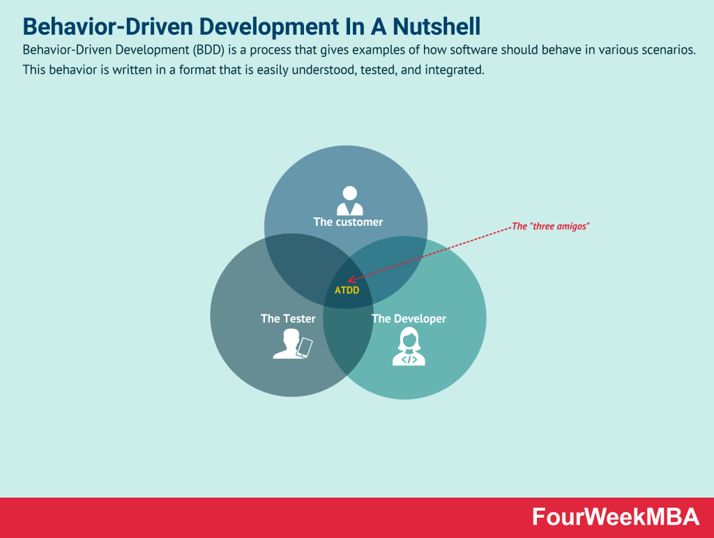 behavior-driven-development