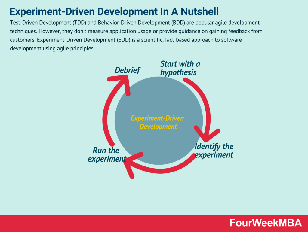 experiment-driven-development