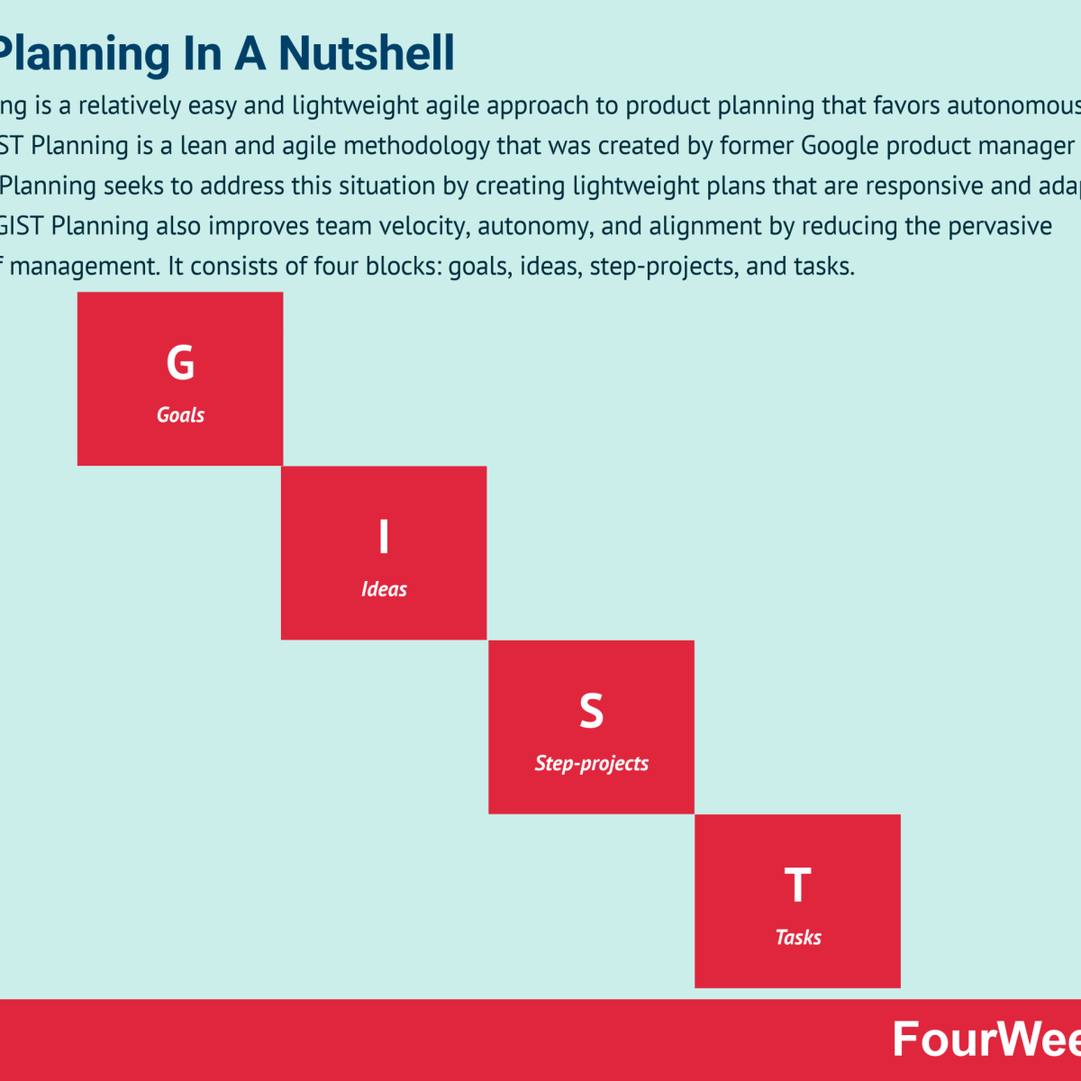 GIST Planning And Why It Matters In Business