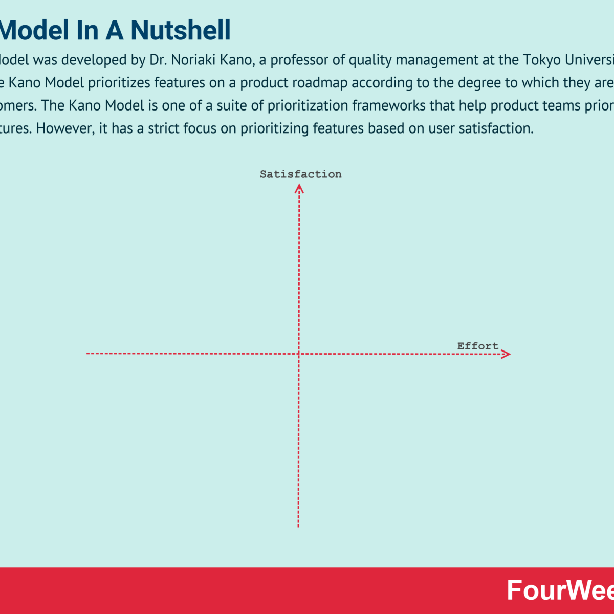 Kano Model Explained For Business
