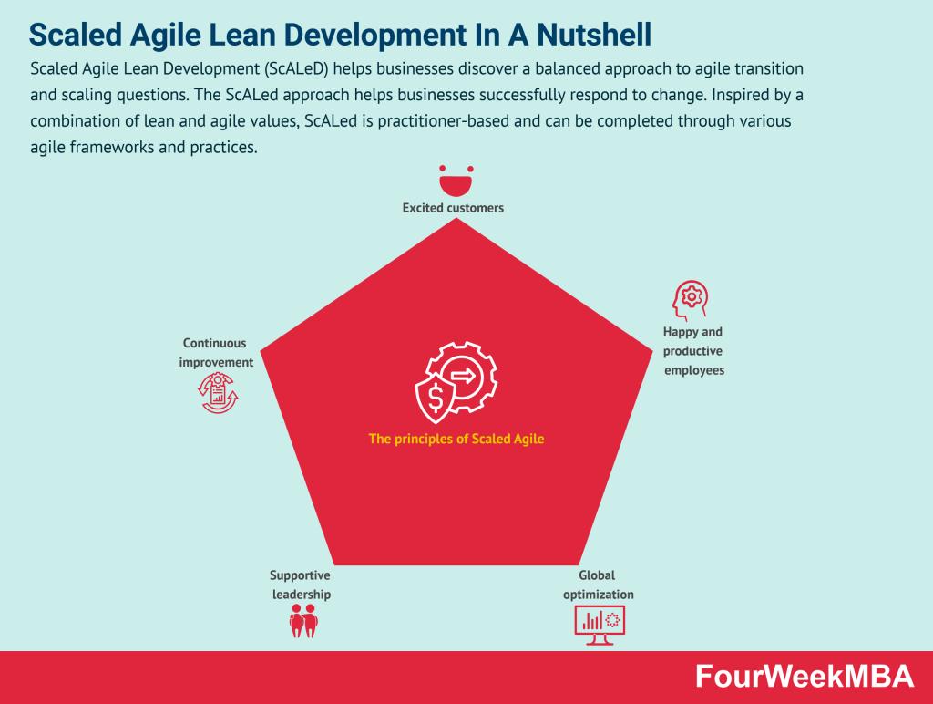 scaled-agile-lean-development