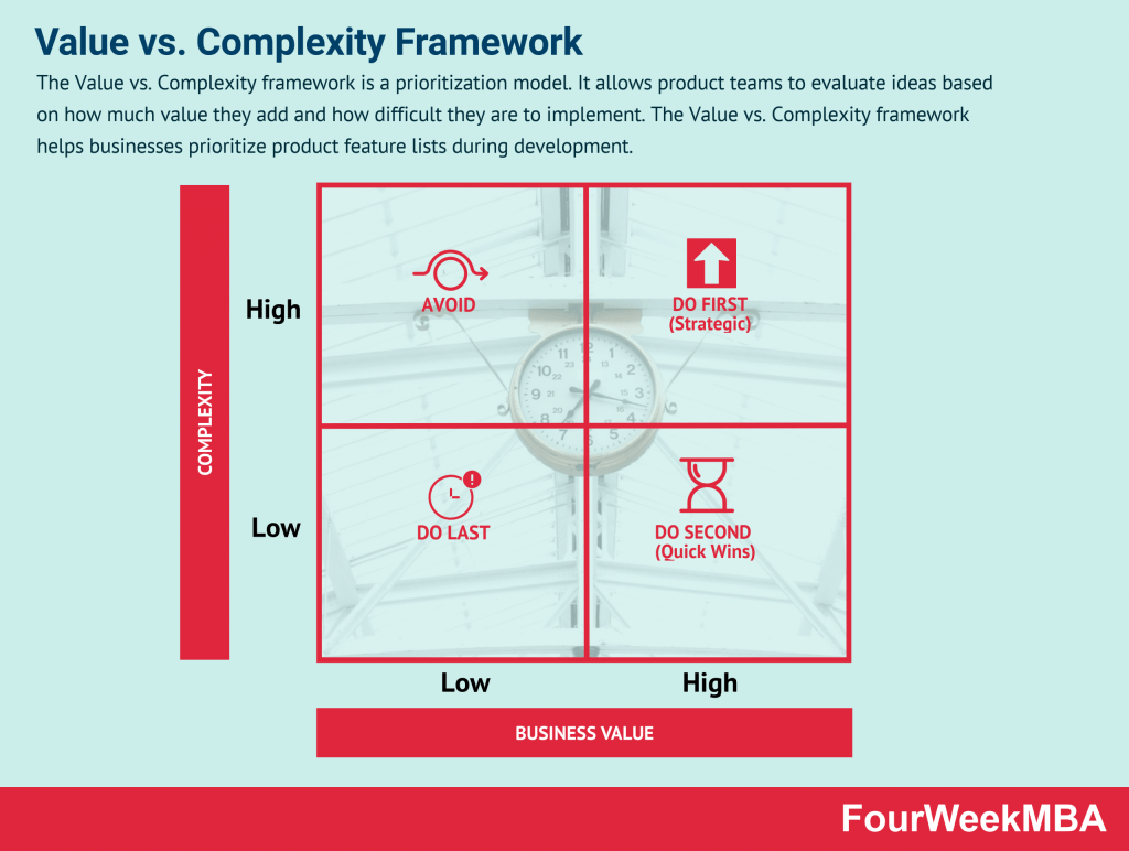 value-vs-complexity-framework