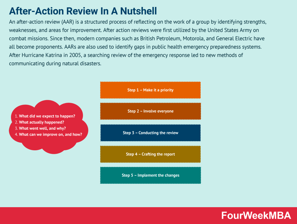 after-action-review