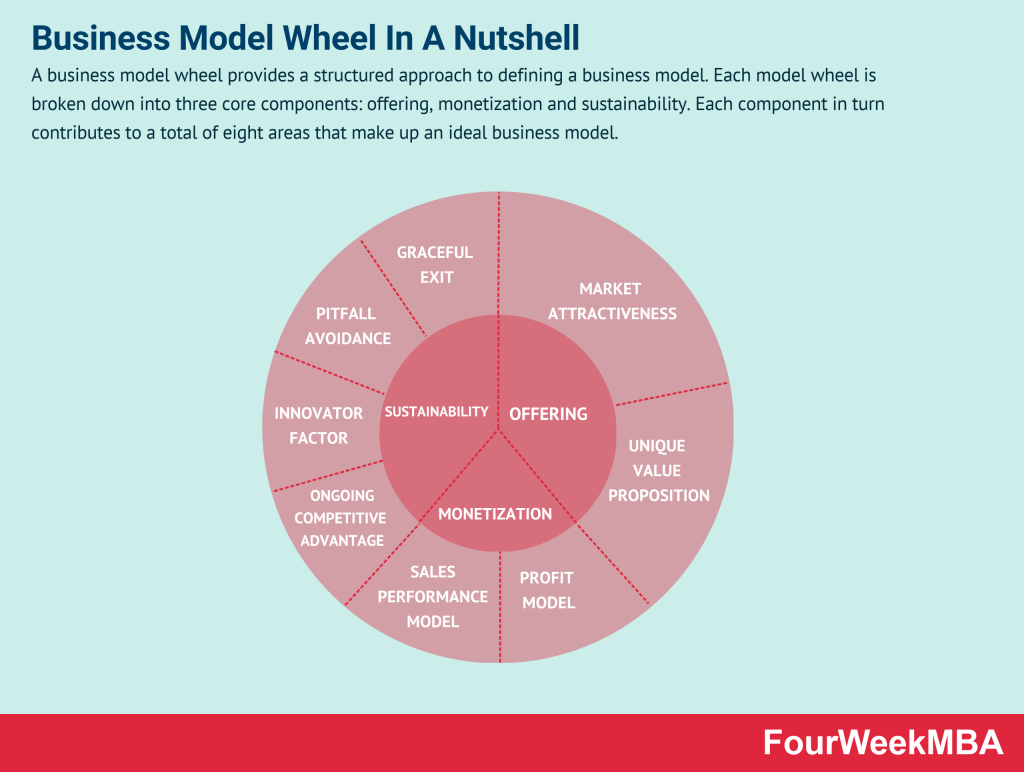 business-model-wheel