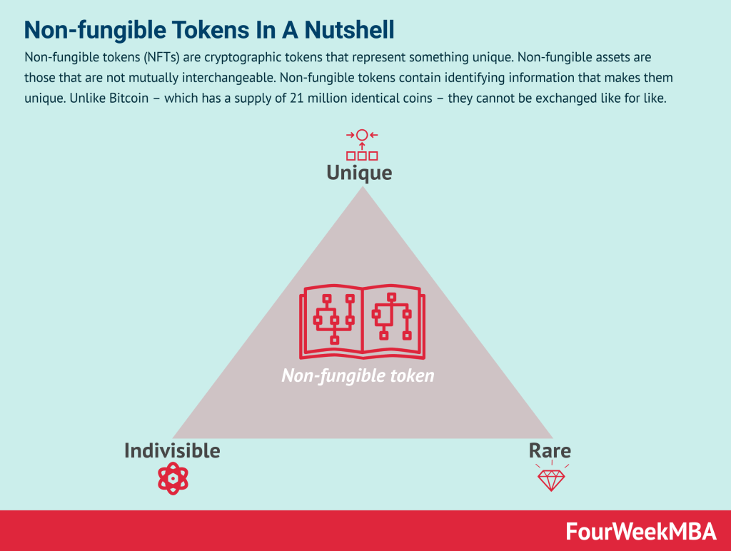 non-fungible-tokens