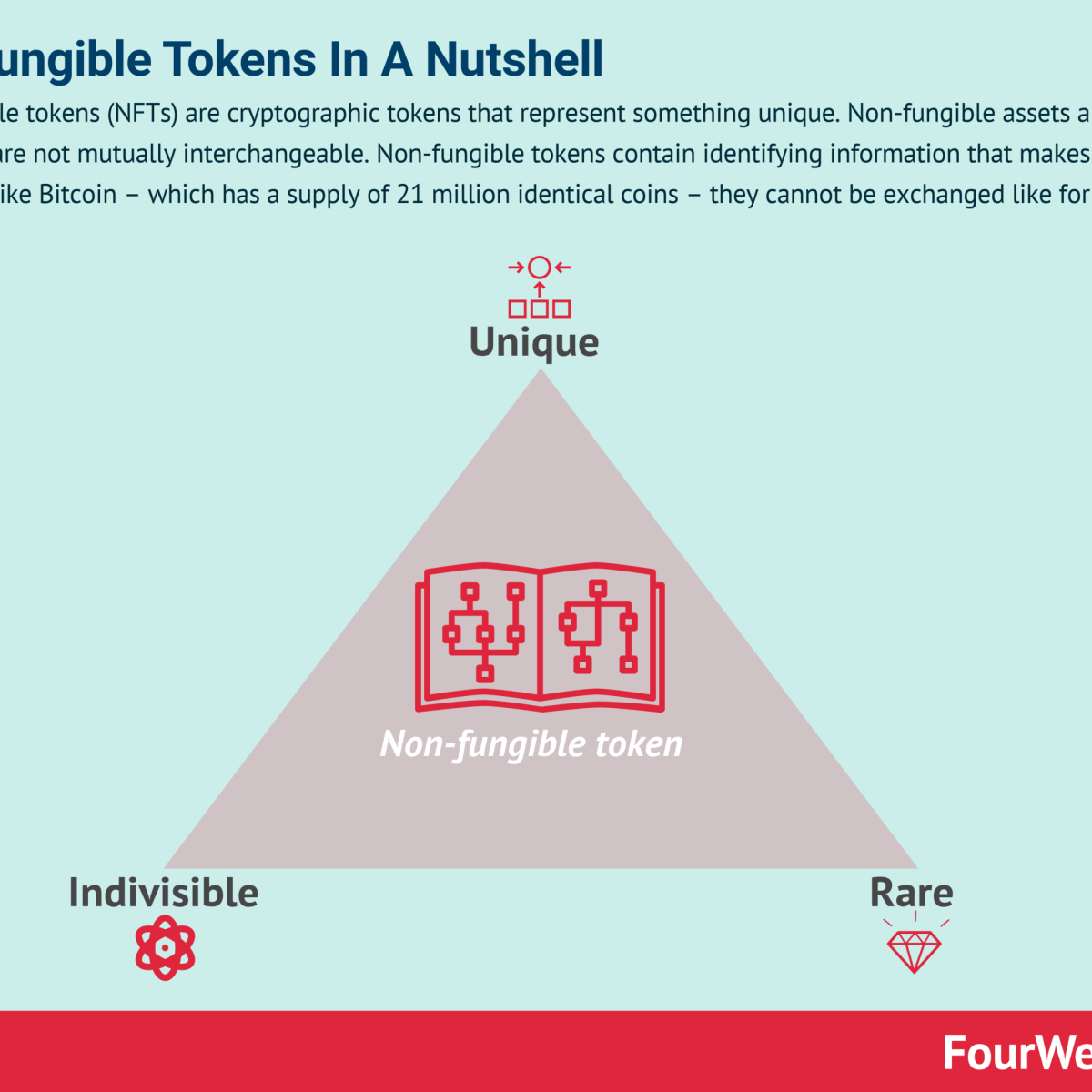 Non-fungible Tokens In A Nutshell For Business People