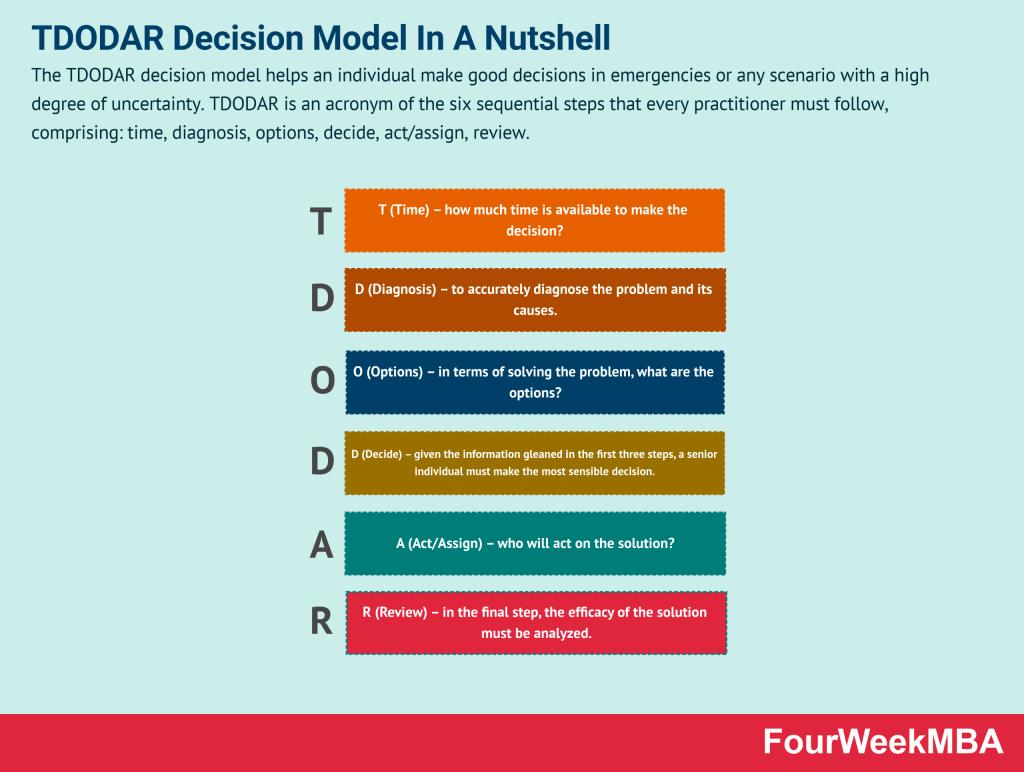tdodar-decision-model