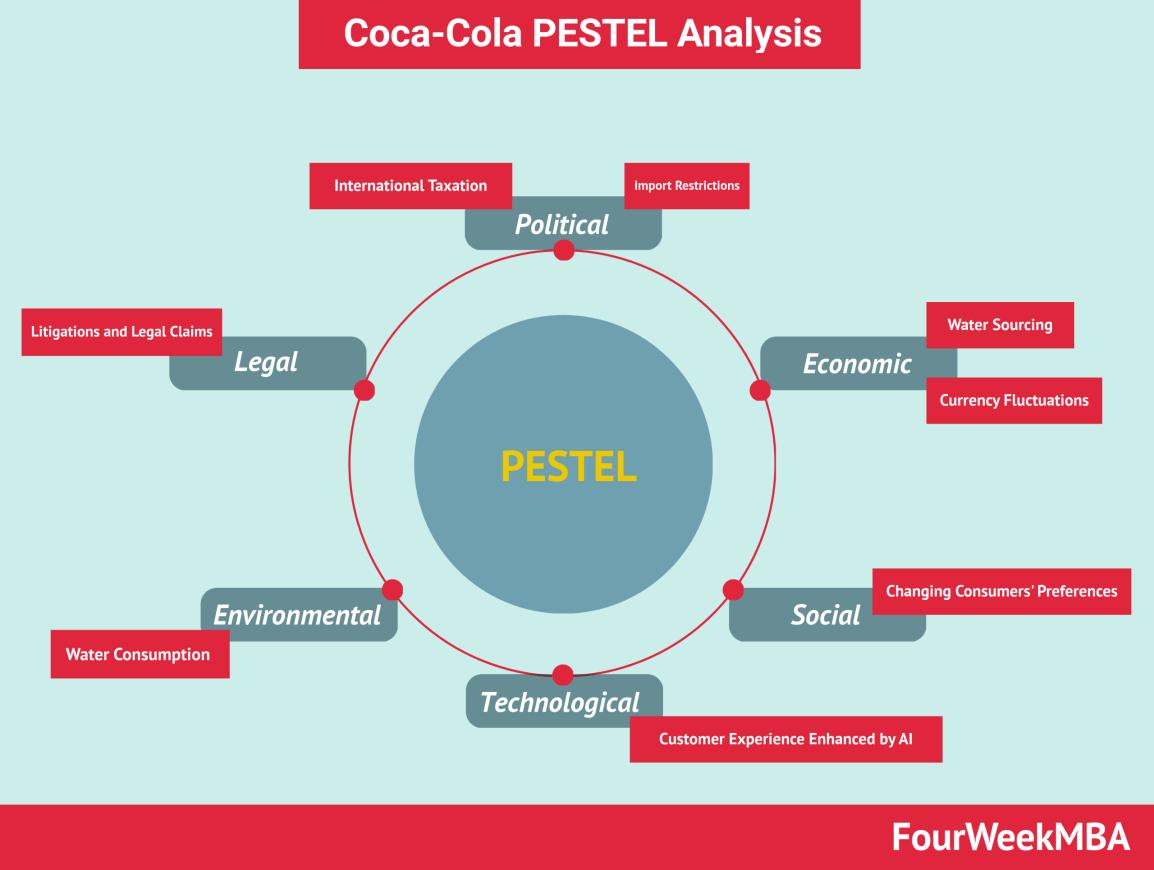 coca-cola-pestel-analysis
