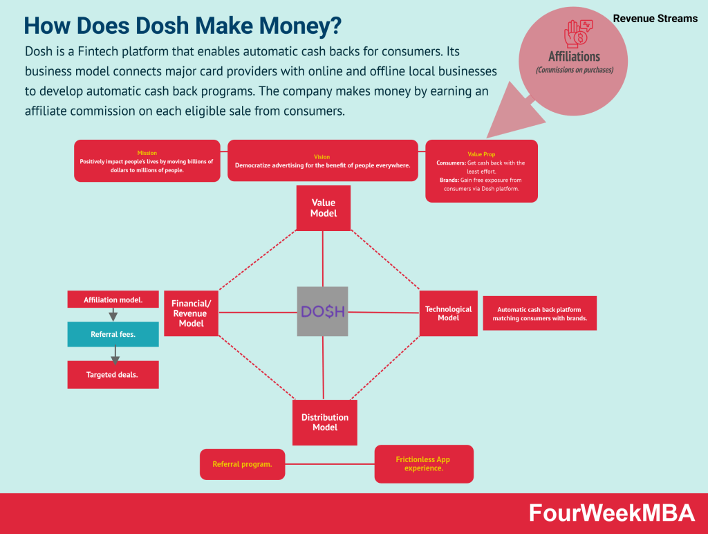 how-does-dosh-make-money