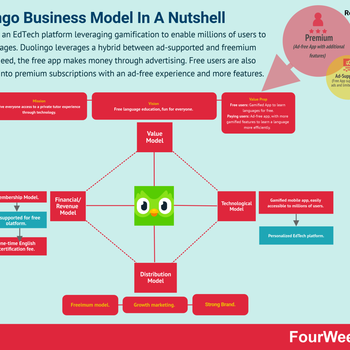 How Does Duolingo Make Money? Duolingo Business Model In A Nutshell