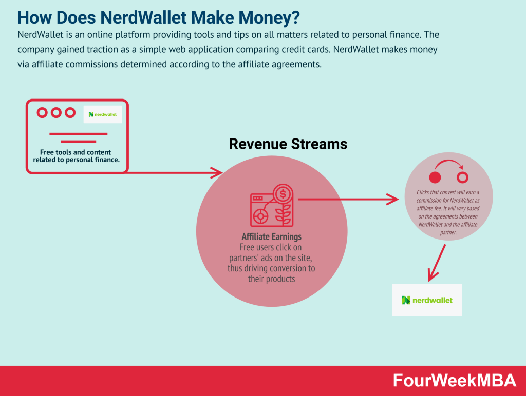 how-does-nerdwallet-make-money