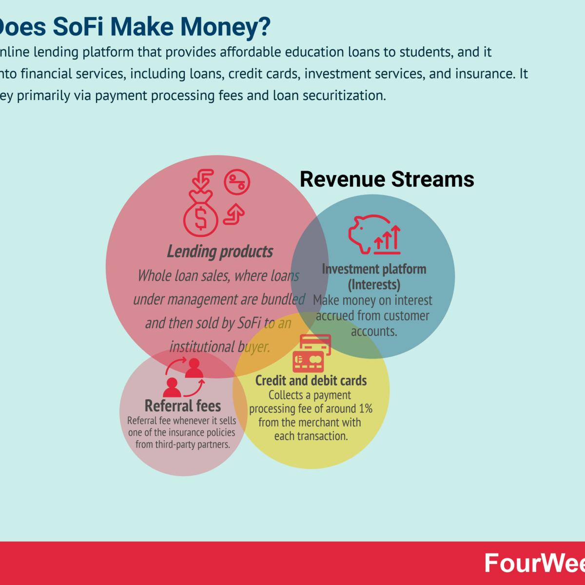 How Does SoFi Make Money?