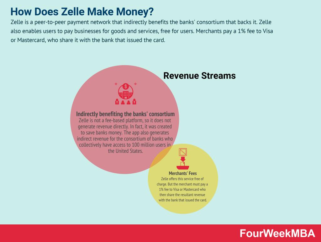 how-does-zelle-make-money