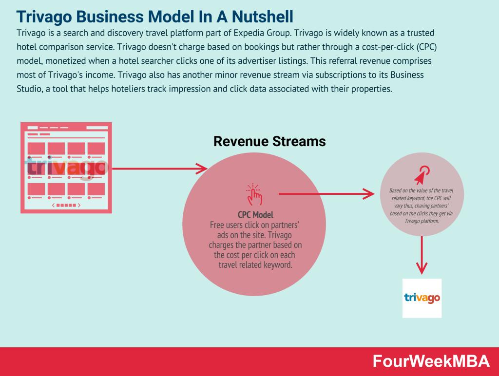 trivago-business-model