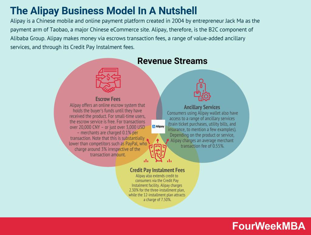 how-does-alipay-make-money