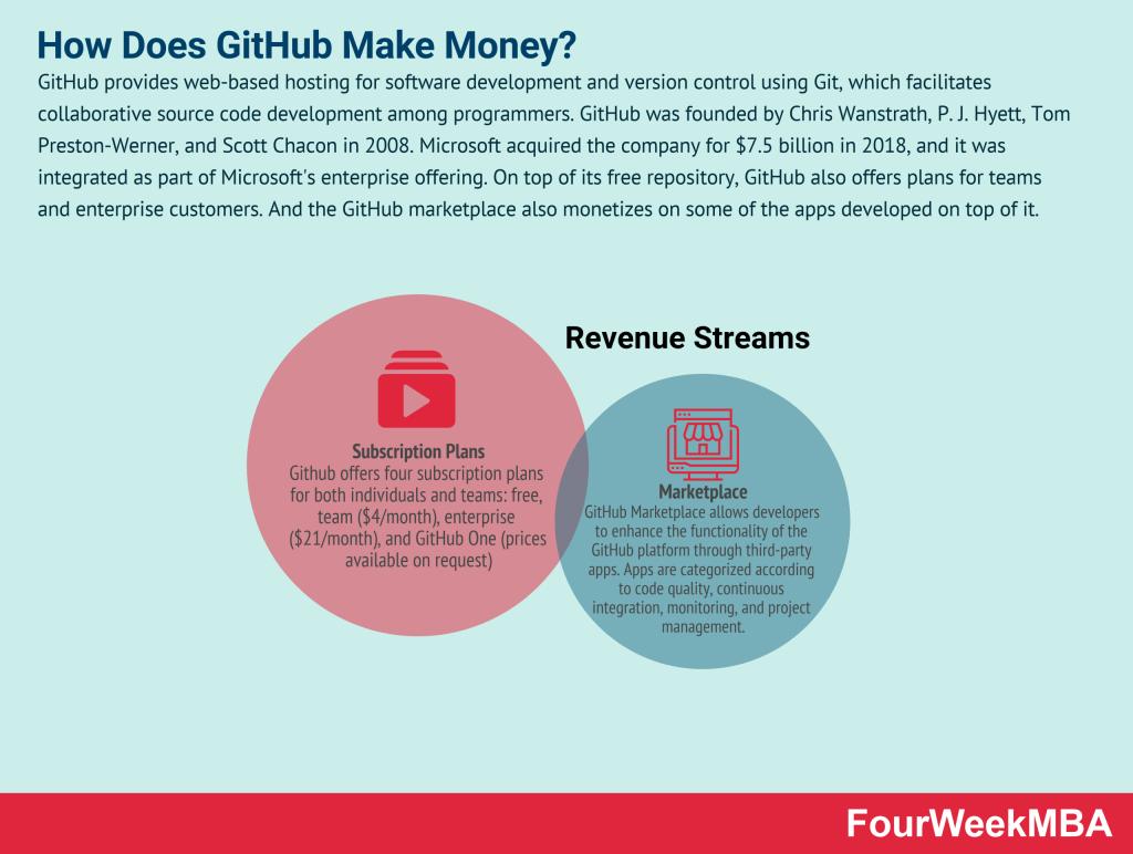 how-does-github-make-money