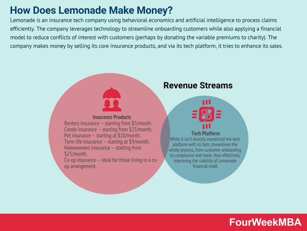 how-does-lemonade-make-money