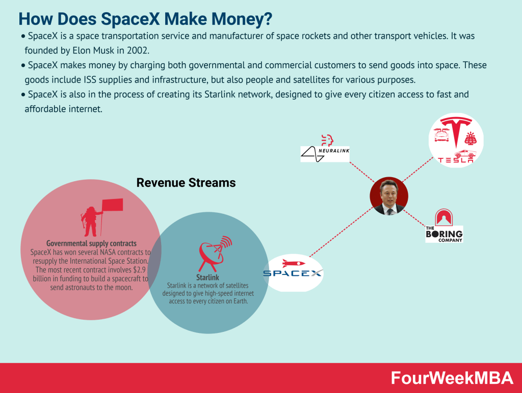 how-does-spacex-make-money