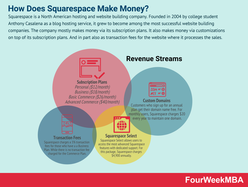how-does-squarespace-make-money