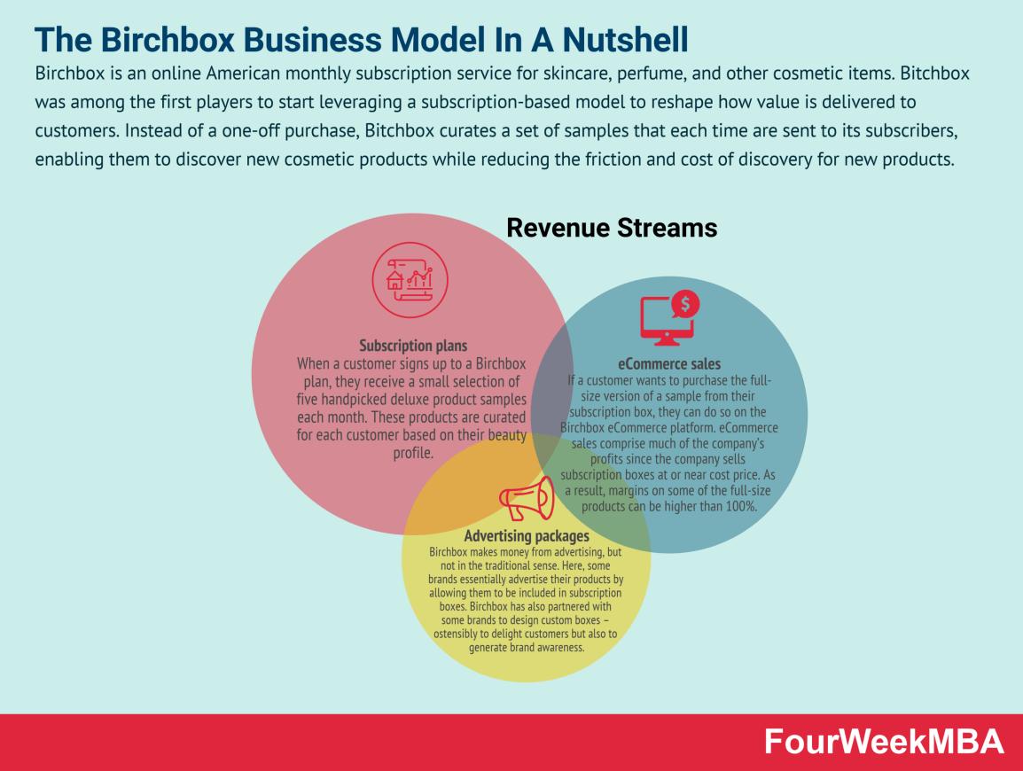 birchbox-business-model