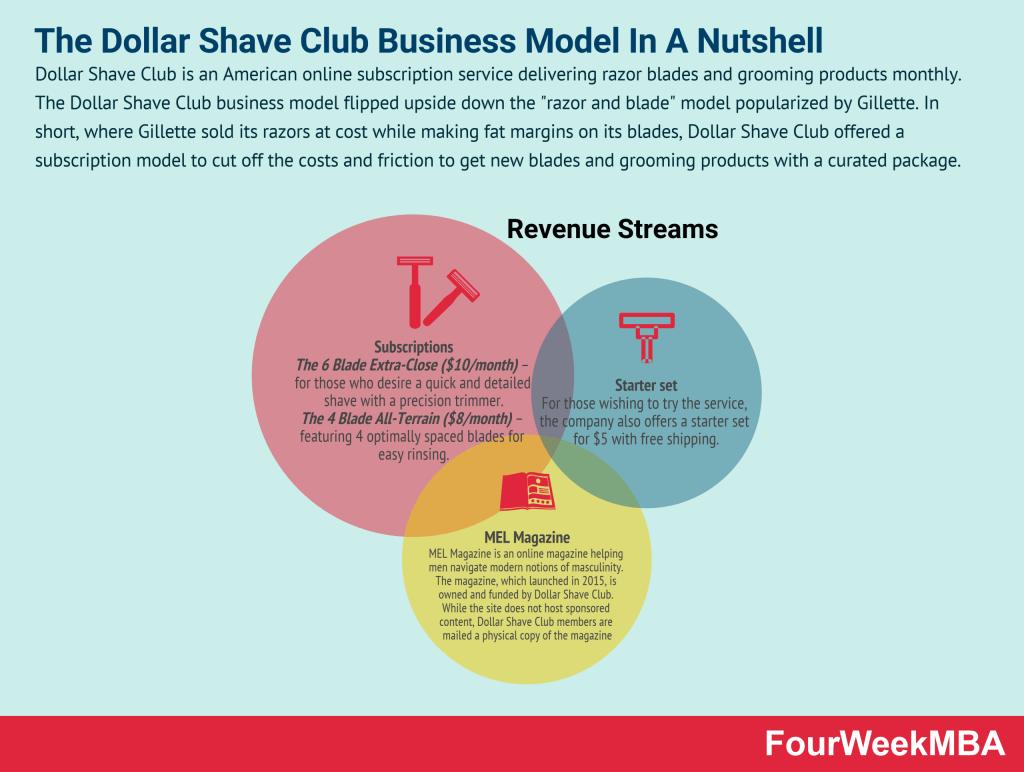 dollar-shave-club-business-model