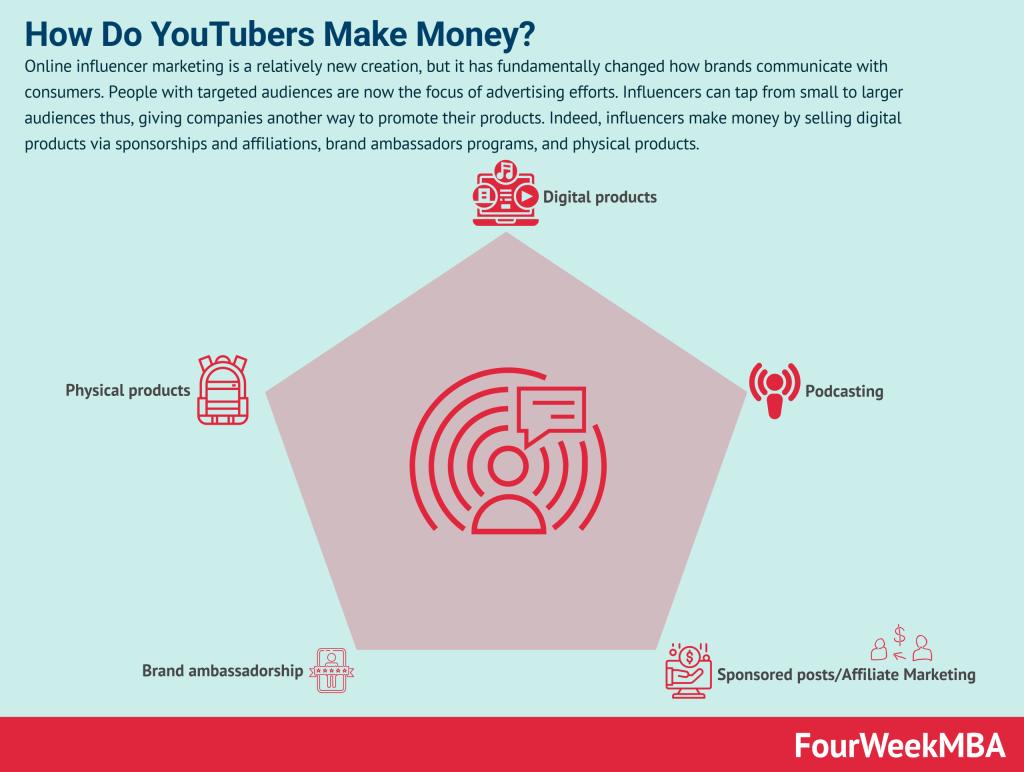 how-do-influencers-make-money