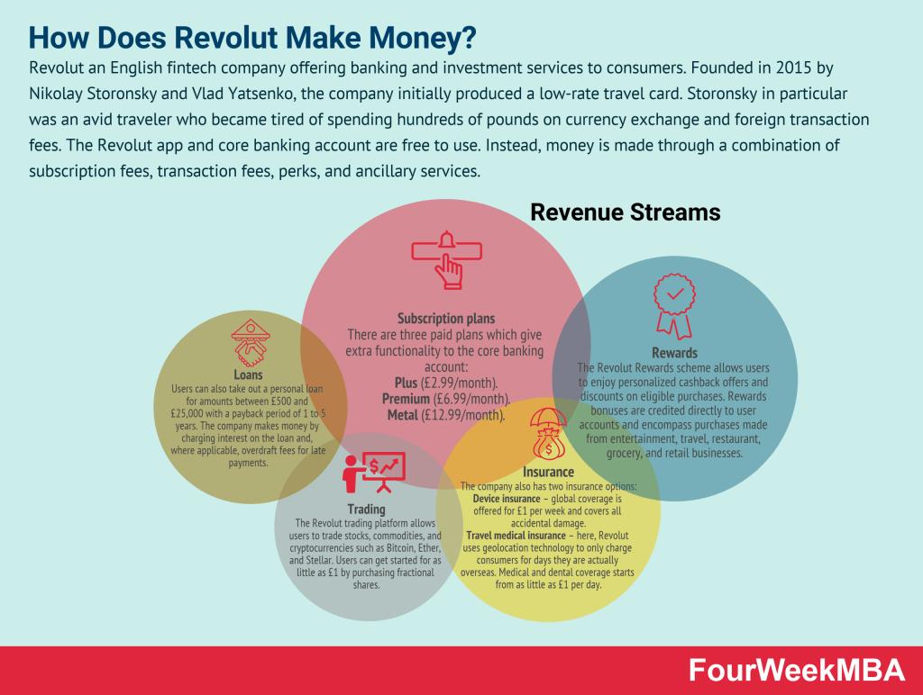 how-does-revolut-make-money