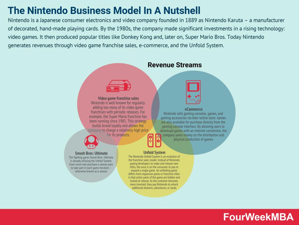nintendo-business-model