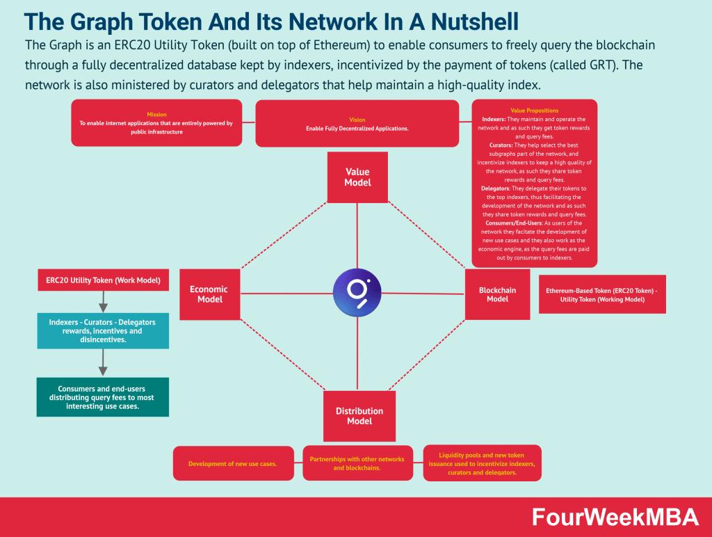 the-graph-token