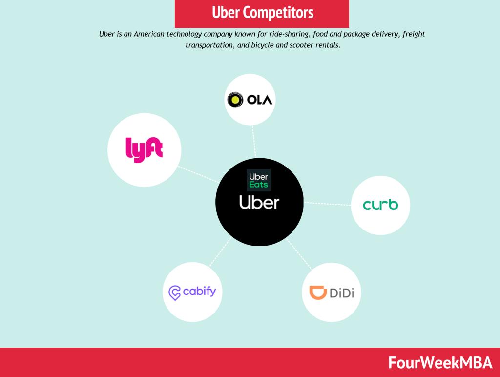 uber-competitors
