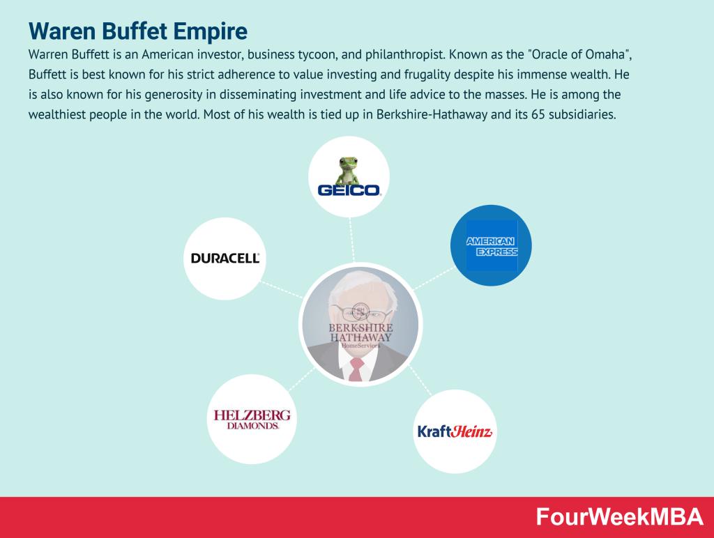 warren-buffett-companies
