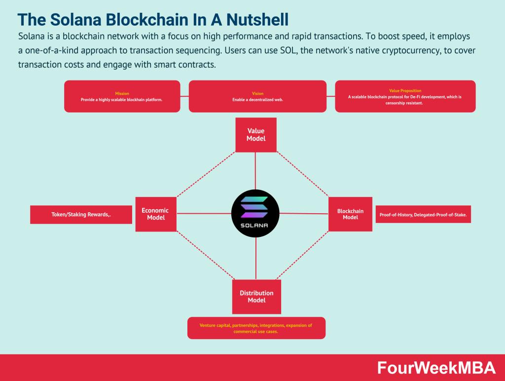 solana-blockchain