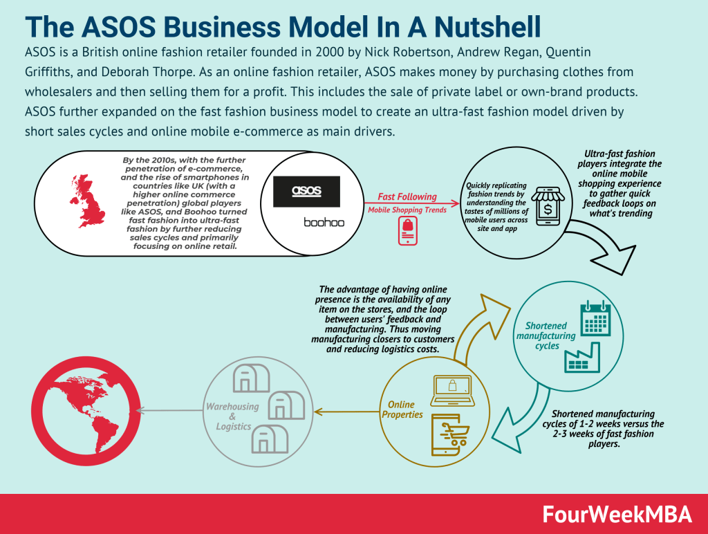 asos-business-model