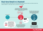 Real-time Retail: The Rising Of Real-Time Fashion