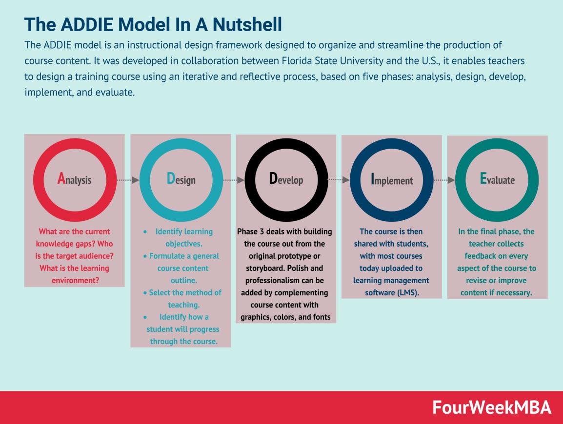 addie-model