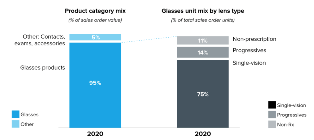 Warby Parker product mix