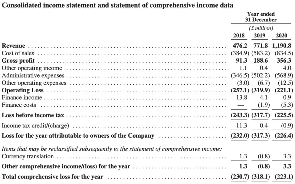 deliveroo-income-statement