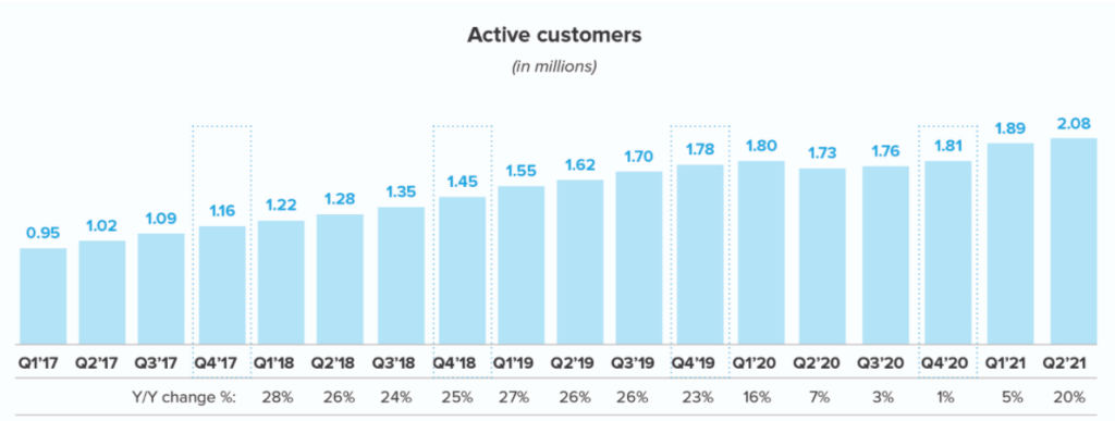 warby-parker-customers-count