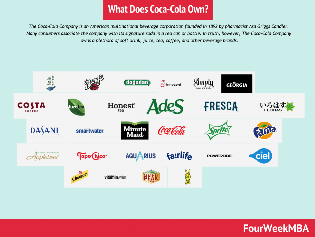 what-does-coca-cola-own