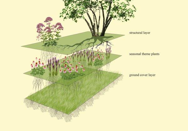 planting in post-wild world
