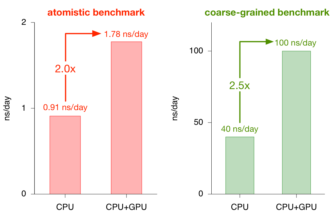 Running GROMACS on an AMD GPU using OpenCL – Fowler Lab