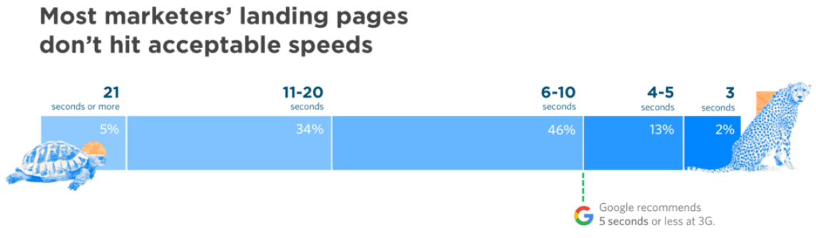 improving page speed of a websites