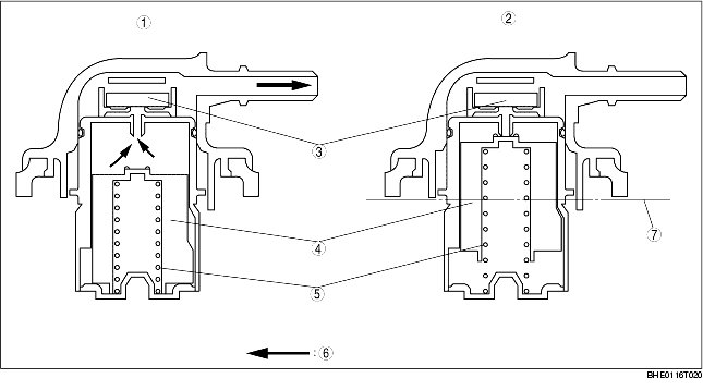 ROLLOVER VALVE CONSTRUCTION/OPERATION