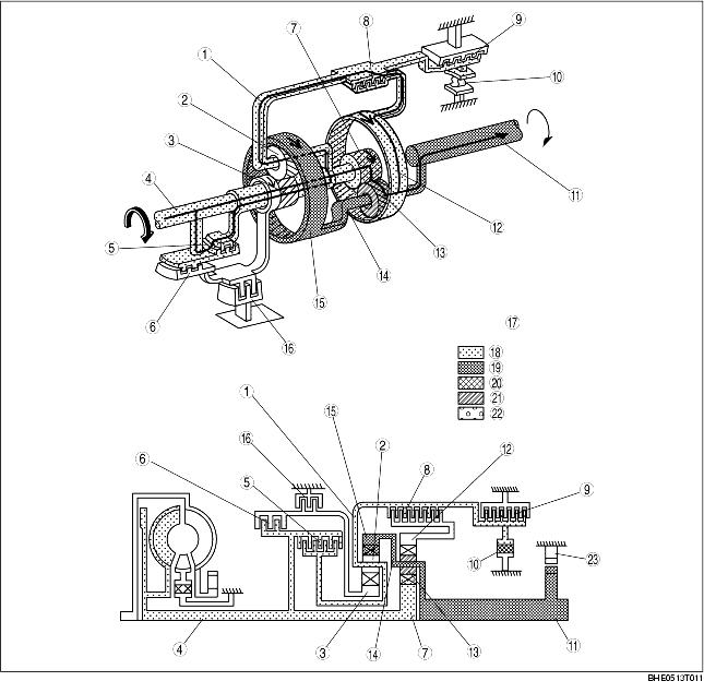 POWERTRAIN OPERATION