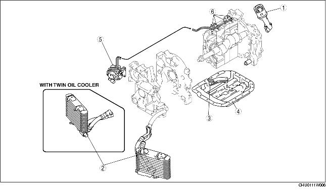 LUBRICATION SYSTEM LOCATION INDEX