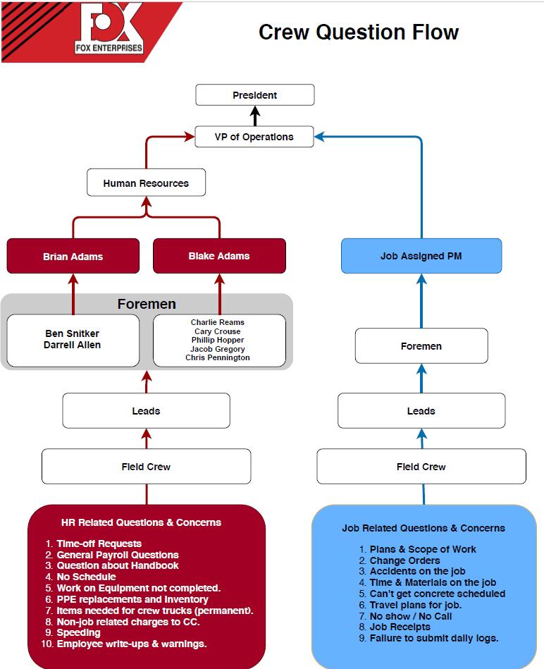 crew question flow v2