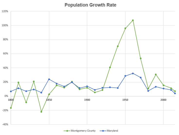 Population of Montgomery County, MD: A Visual Journey