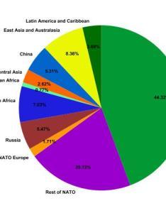 Global spending on military pie chart also describe  hugh fox iii rh foxhugh