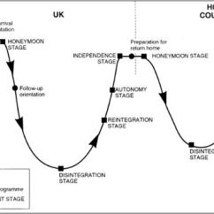 Stage Directions Diagram Seven Pin Wiring Pushing Hands Literary/cultural Analysis | Hugh Fox Iii